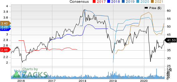 Eaton Vance Corporation Price and Consensus