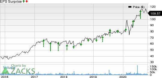 TMobile US, Inc. Price and EPS Surprise