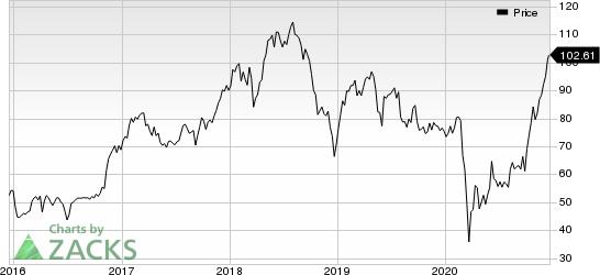 Evercore Inc Price