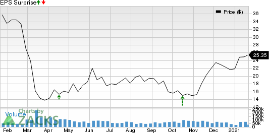 Schlumberger Limited Price and EPS Surprise