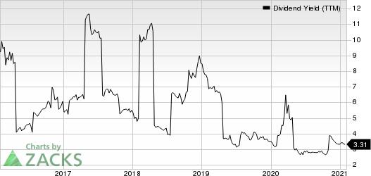 Blackstone Group IncThe Dividend Yield (TTM)