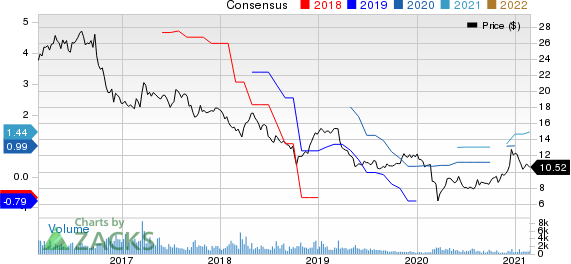 Korea Electric Power Corporation Price and Consensus