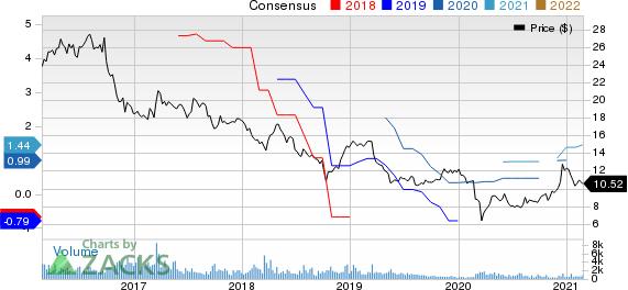 Korea Electric Power Corporation Price and Consensus