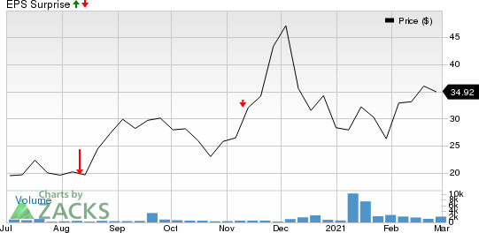 Generation Bio Co. Price and EPS Surprise