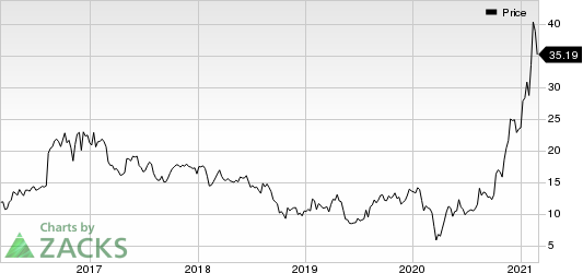 Alpha and Omega Semiconductor Limited Price