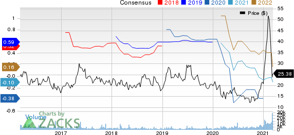 Stratasys, Ltd. Price and Consensus