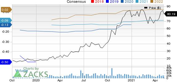 Cloudflare, Inc. Price and Consensus
