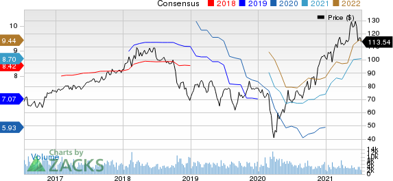 Eastman Chemical Company Price and Consensus