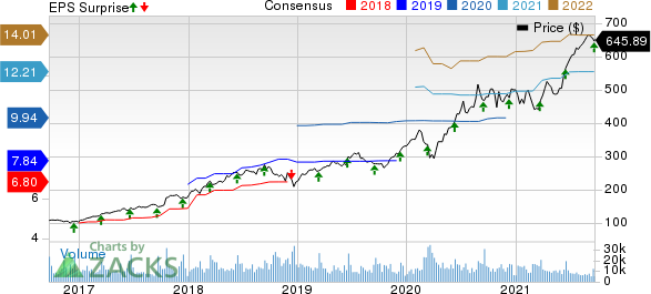 Adobe Inc. Price, Consensus and EPS Surprise