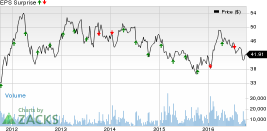 Is a Beat in Store for Fastenal (FAST) this Earnings Season?