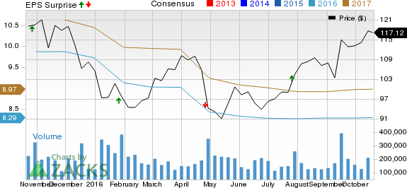 Apple (AAPL) Q4 Earnings Preview: Will it Beat Estimates?