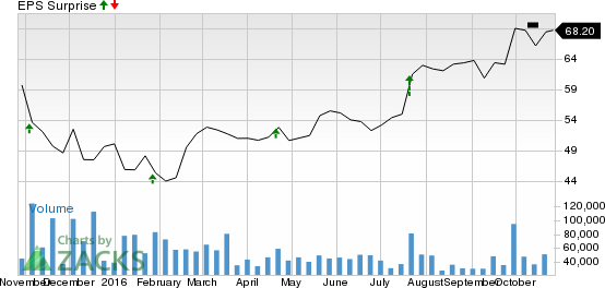 What's in the Cards for Qualcomm (QCOM) in Q4 Earnings?
