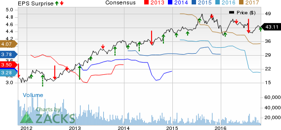 The HartFord (HIG) Q3 Earnings Beat on Higher Revenues