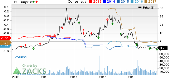 Celldex (CLDX) Q3 Loss Narrower than Expected, Sales Beat