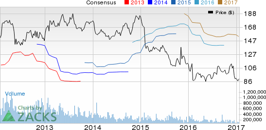 Ralph Lauren (RL) Q3 Earnings: Will the Stock Disappoint?