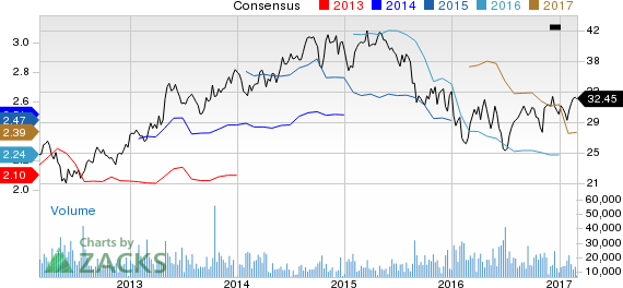 Why Is Invesco (IVZ) Up 8.9% Since the Last Earnings Report?