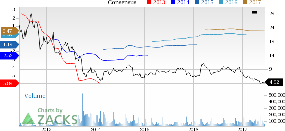 Why Is J.C. Penney (JCP) Down 7.9% Since the Last Earnings Report?