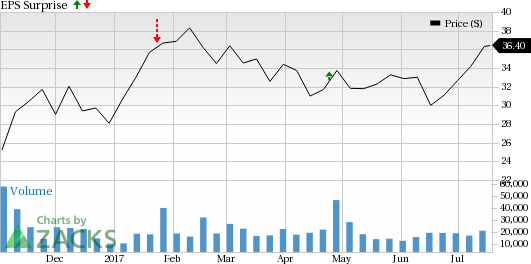 Is a Surprise Coming for Alcoa Corporation (AA) This Earnings Season?