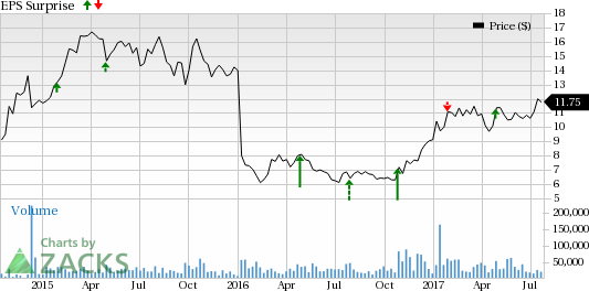 What's in the Cards for Fiat Chrysler (FCAU) in Q2 Earnings?