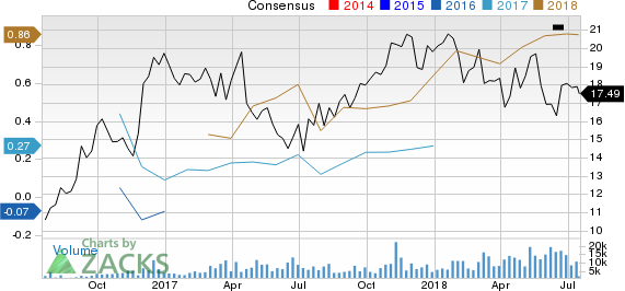 CENTENNIAL RES Price and Consensus