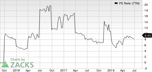 Pangaea Logistics Solutions Ltd. PE Ratio (TTM)