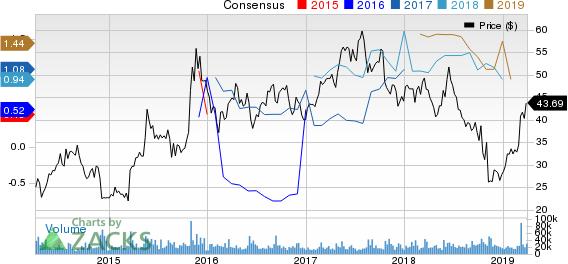 Ctrip.com International, Ltd. Price and Consensus