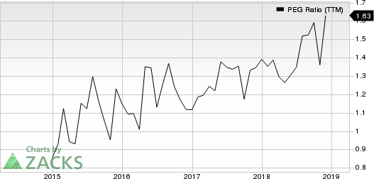 PRA Health Sciences, Inc. PEG Ratio (TTM)