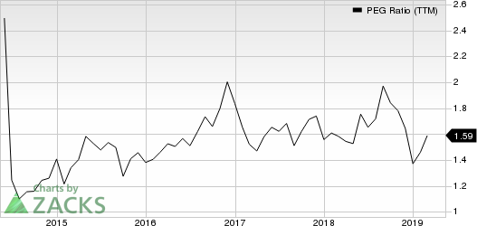 Tetra Tech, Inc. PEG Ratio (TTM)