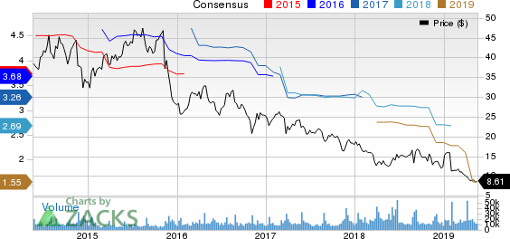 GameStop Corp. Price and Consensus