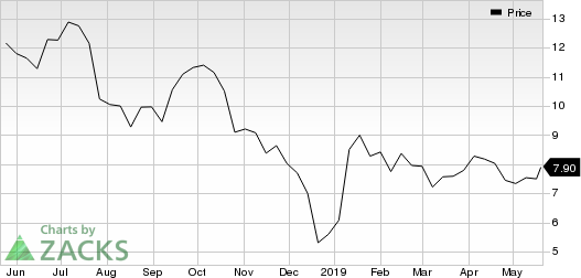QEP Resources, Inc. Price