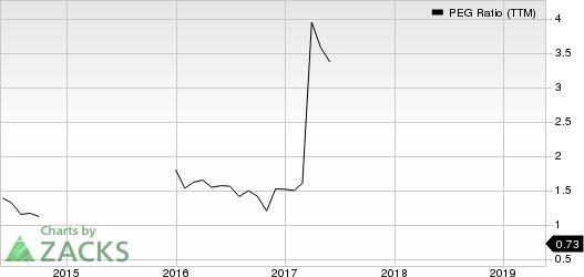 Thor Industries, Inc. PEG Ratio (TTM)