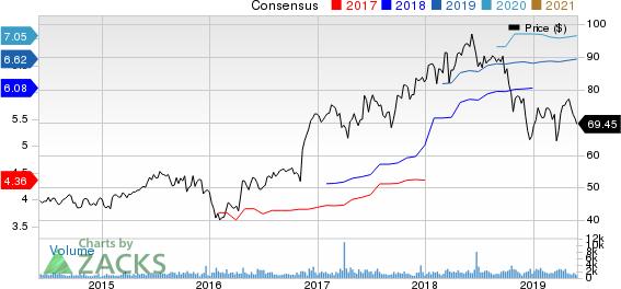 Wintrust Financial Corporation Price and Consensus