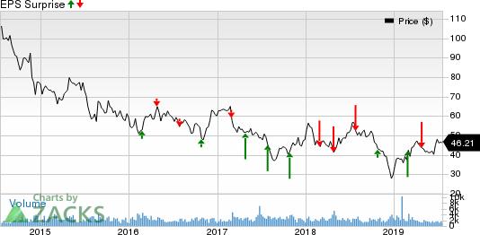 Dril-Quip, Inc. Price and EPS Surprise