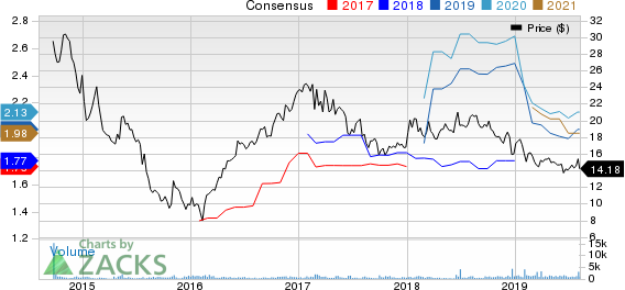 Cone Midstream Partners LP Price and Consensus