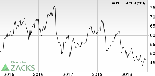 Bristol-Myers Squibb Company Dividend Yield (TTM)