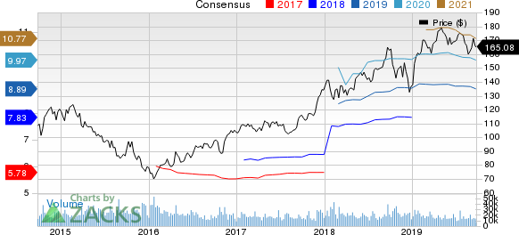 Union Pacific Corporation Price and Consensus