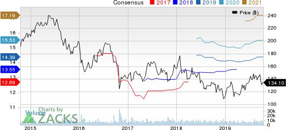 McKesson Corporation Price and Consensus