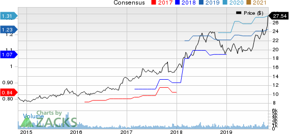 CBIZ, Inc. Price and Consensus