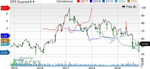 InterDigital, Inc. Price, Consensus and EPS Surprise