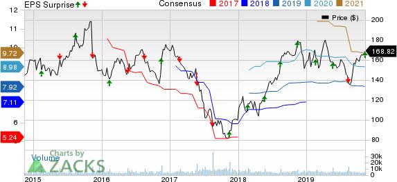 Advance Auto Parts, Inc. Price, Consensus and EPS Surprise