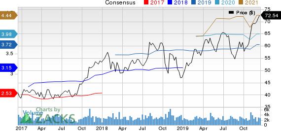 ITT Inc. Price and Consensus