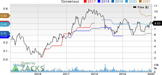 Arcos Dorados Holdings Inc. Price and Consensus