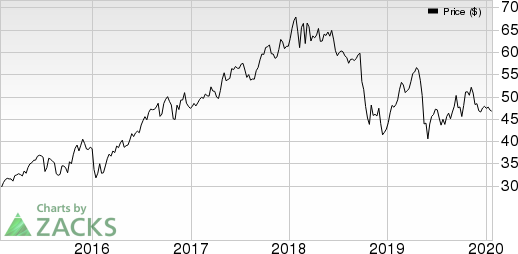 A. O. Smith Corporation Price and EPS Surprise