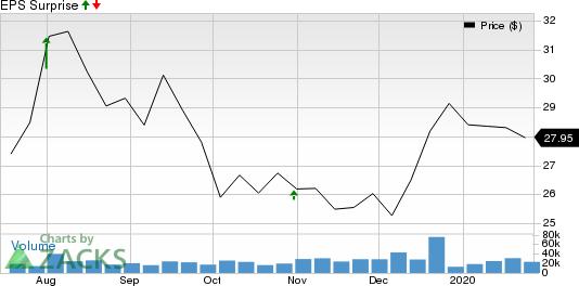 Corteva, Inc. Price and EPS Surprise