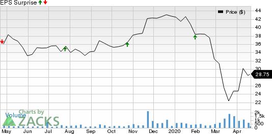 Carolina Financial Corporation Price and EPS Surprise