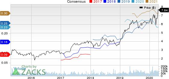 Zynga Inc. Price and Consensus