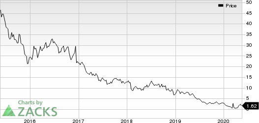 Gulfport Energy Corporation Price