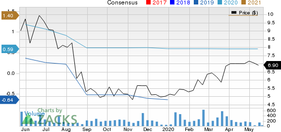 CooTek Cayman Inc. Sponsored ADR Price and Consensus