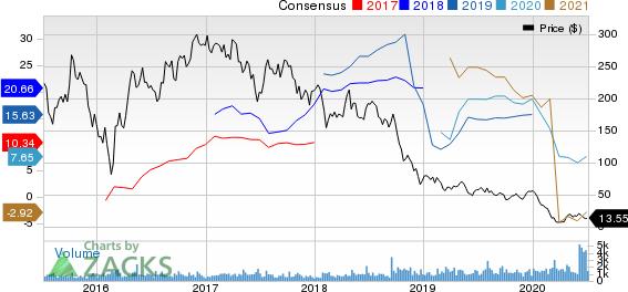 拉雷多的石油公司。价格和共识