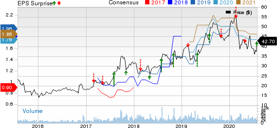 Aerojet Rocketdyne Holdings, Inc. Price, Consensus and EPS Surprise